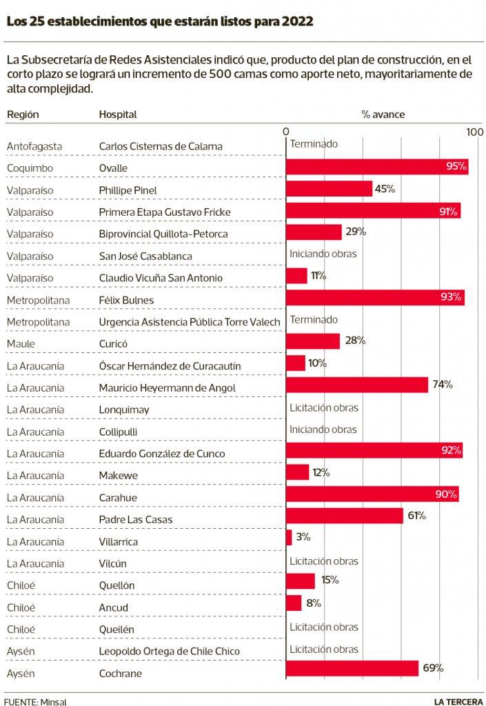 Proyección trabajo hospitales a 2022.